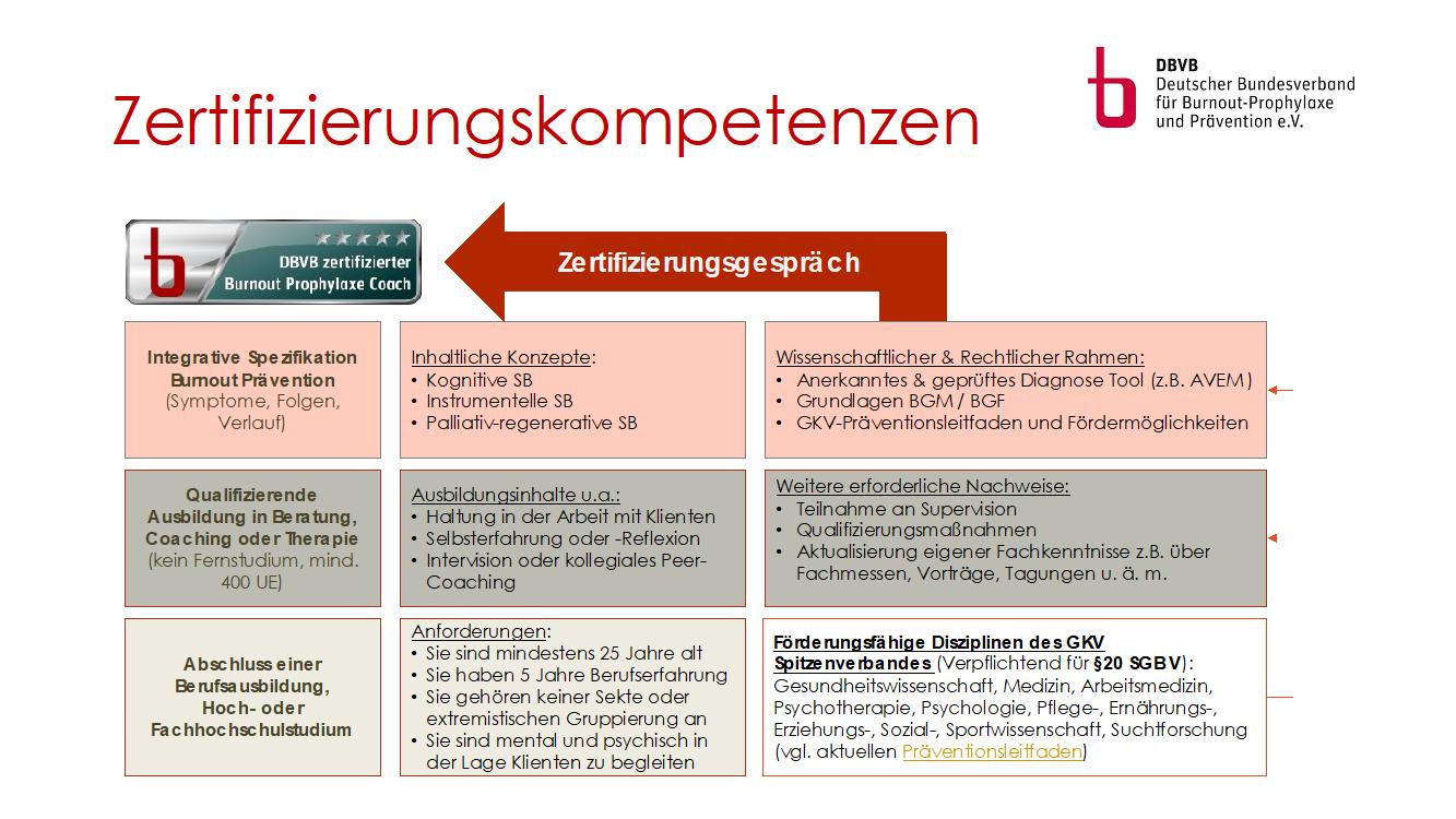 Zertifizierung Zum Burnout Prophylaxe Coach Deutsche